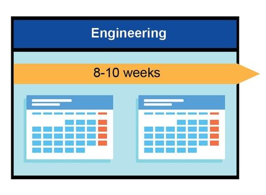 Cart Development timeline - engineering-2
