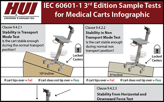 IEC 60601 Infographic for Medical Carts