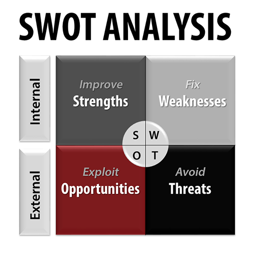 SWOT Analysis for ISO 9001:2015 Manufacturers