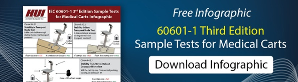 IEC 60601-1 Testing Infographic